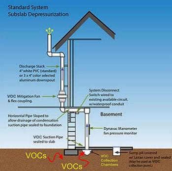 Radon System